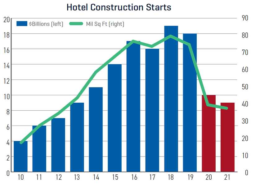 Dodge construction outlook hotel construction starts