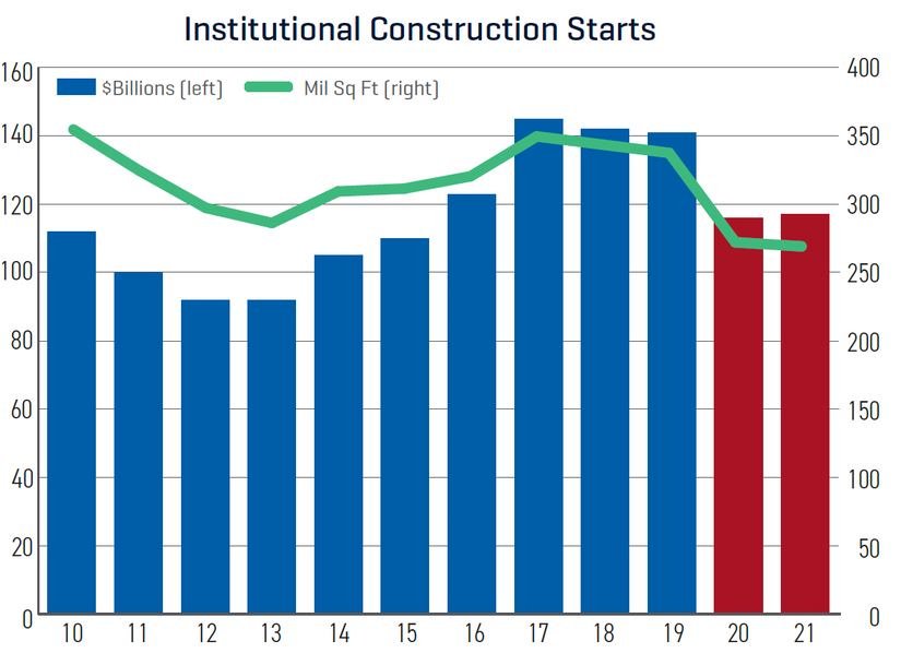 Dodge construction outlook institutional starts