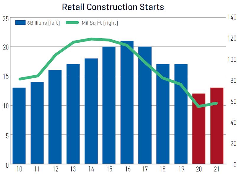 Dodge construction outlook retails construction starts