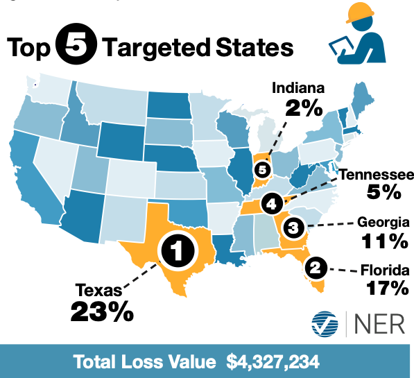 top 5 targeted states for thanksgiving holiday thefts; Texas 23%, Florida 17%, Georgia 11%, Tennessee 5%, Indiana 2%