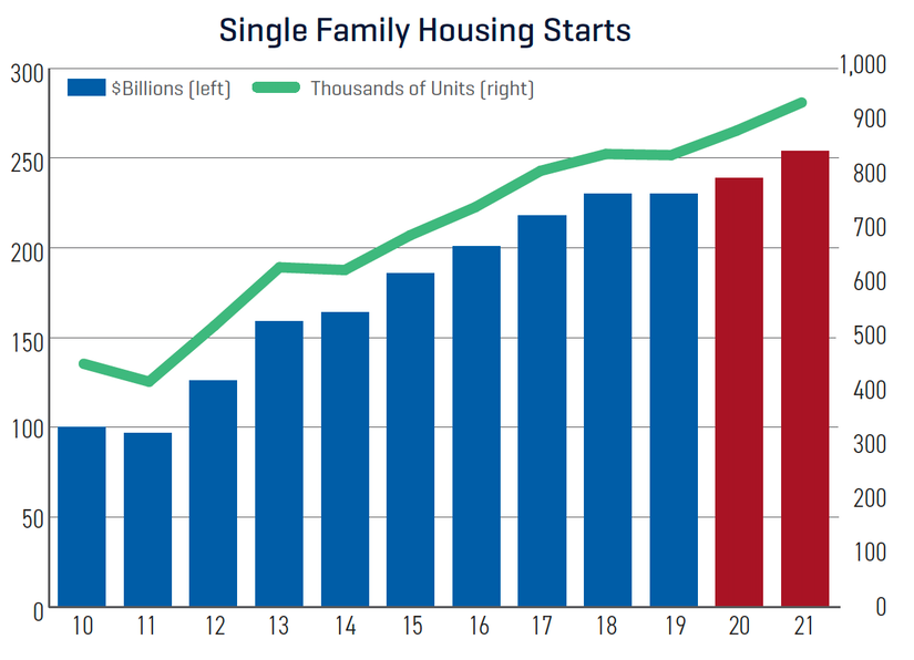 Dodge construction outlook single family housing starts