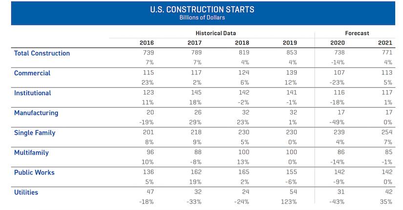 Dodge construction outlook industry breakdown of u.s. construction starts