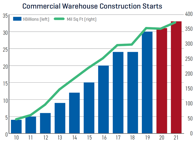 Dodge construction outlook commercial warehouse construction starts