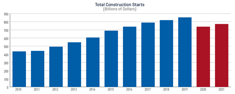 Dodge construction outlook total construction starts (billions of dollars)