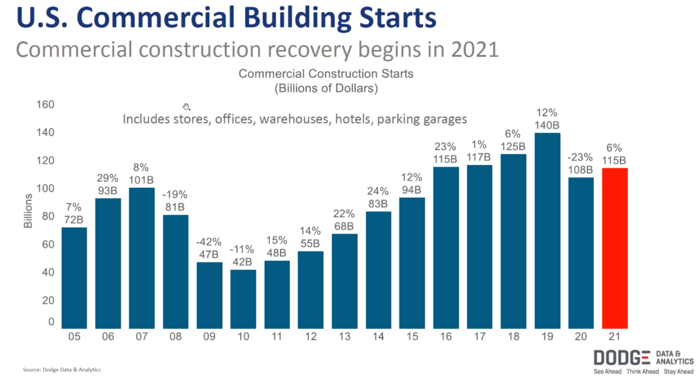 Commercial Building Starts