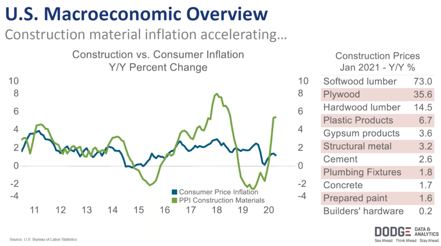 Construction Material Inflation