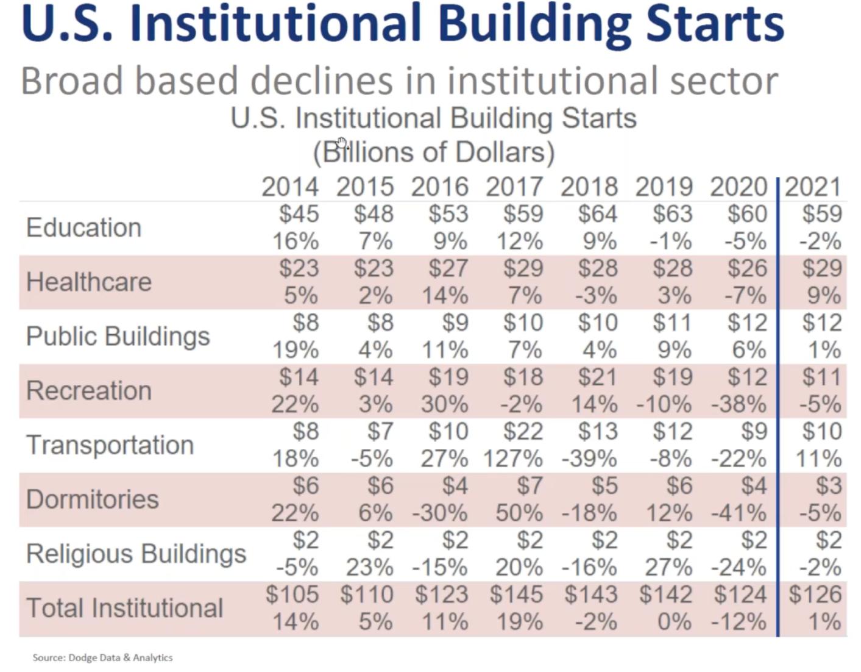 Institutional Breakdown