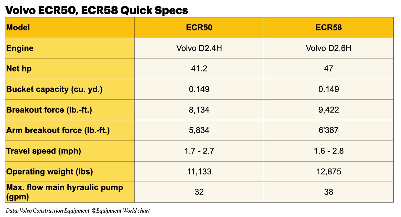 Volvo ECR50 and ECR58 Quick Specs graph