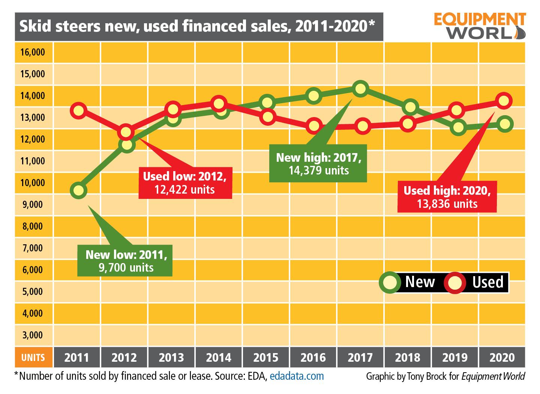 skid steers new, used financed sales, 2011-2020 chart