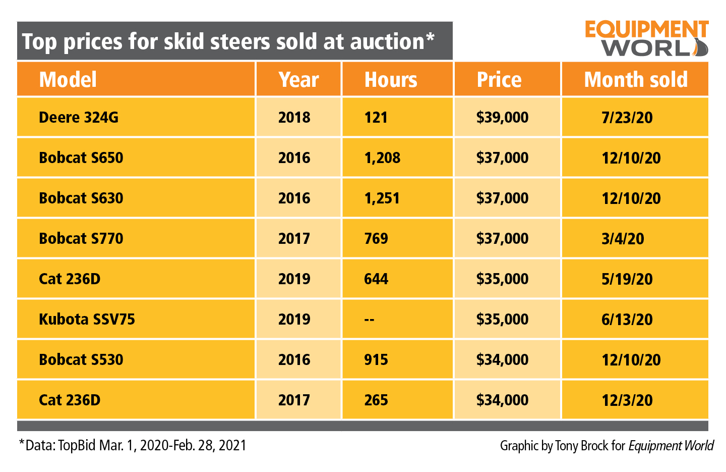 top prices for skid steers sold at auction chart