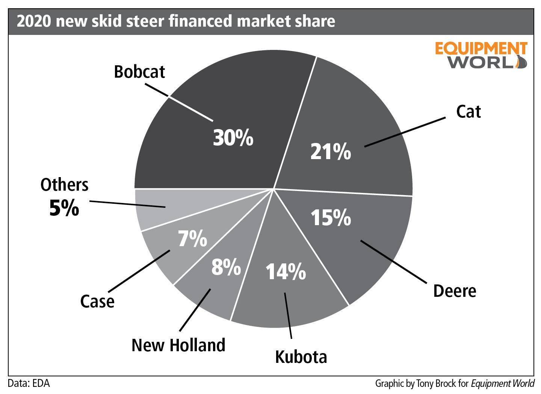 2020 new skid steer financed market share pie chart