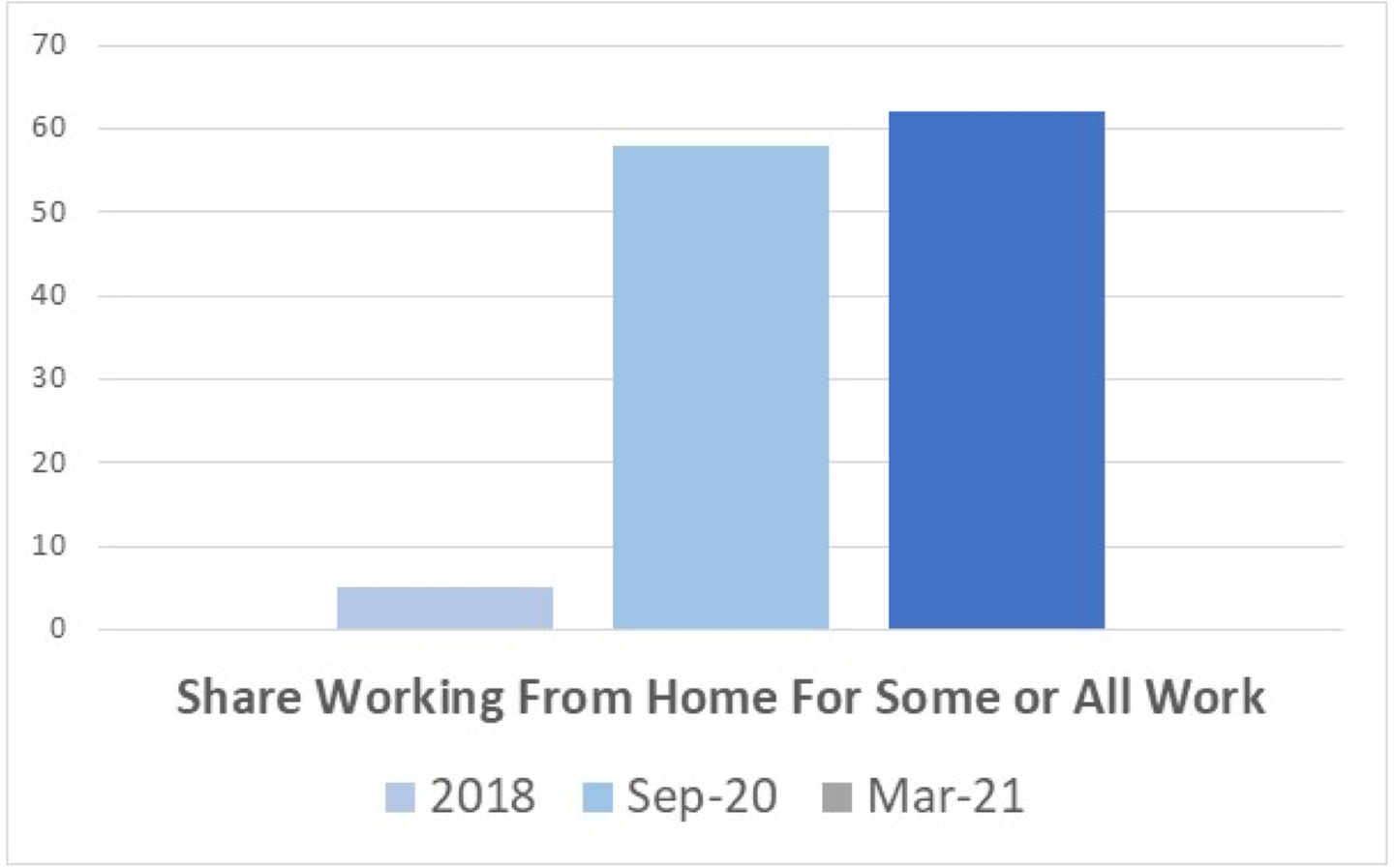 TRIP Report Work From Home Chart