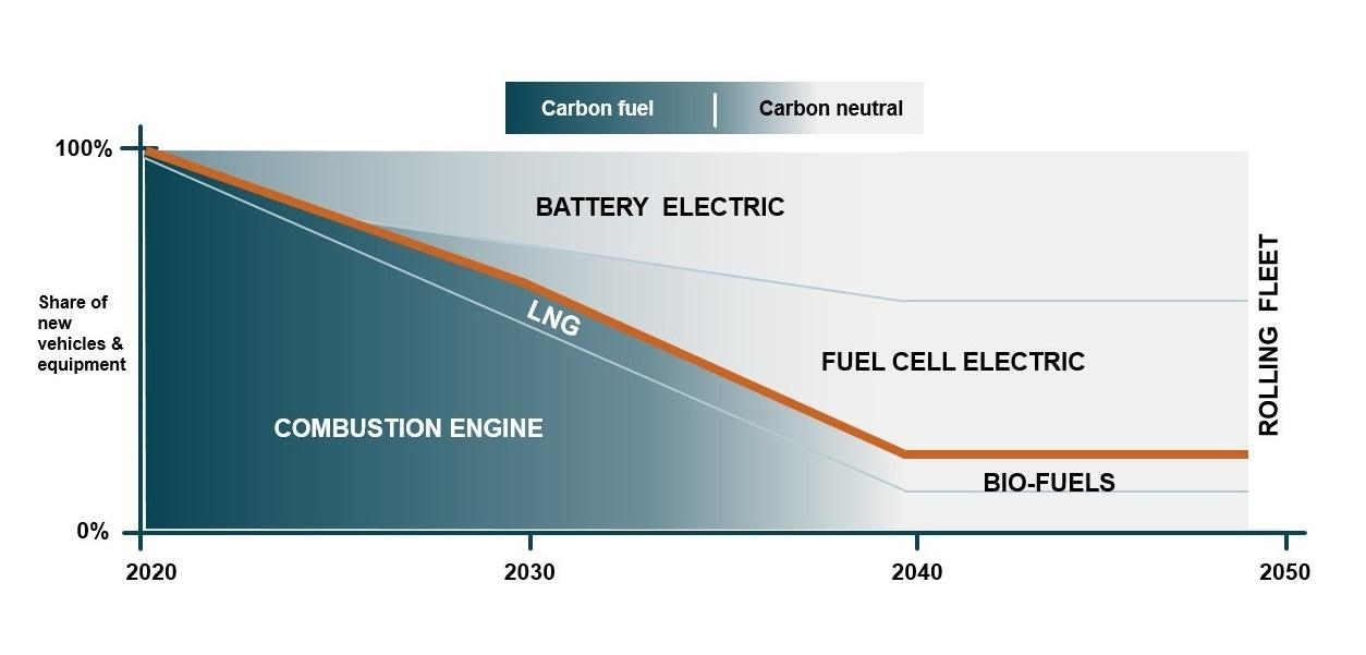 volvo ce hydrogen fuel cell chart
