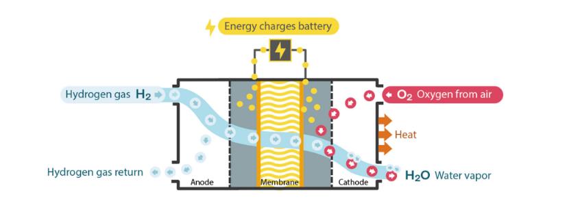 Volvo Hydrogen Fuel Cell Diagram