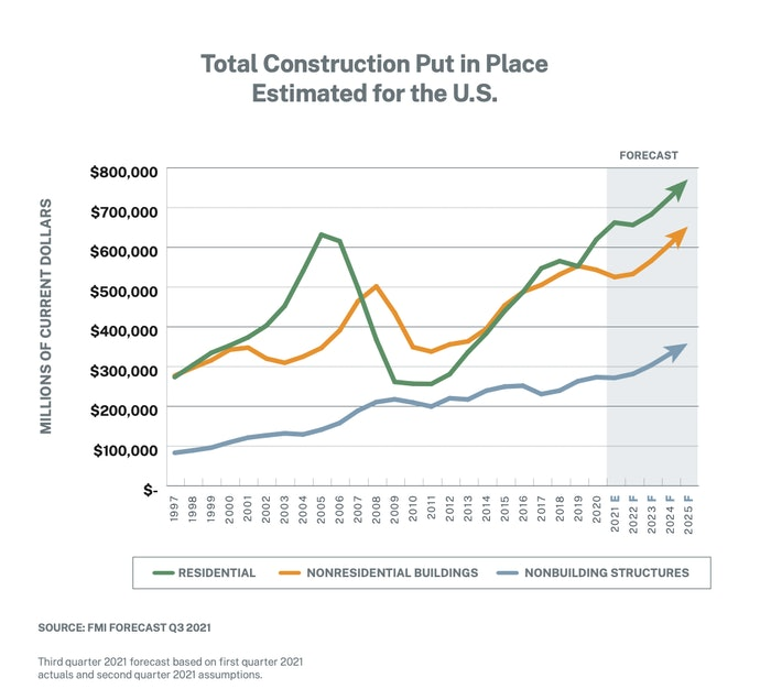 Total construction put in place estimated for the U.S. FMI chart
