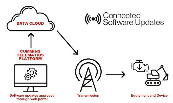 Cummins Connected Software Updates