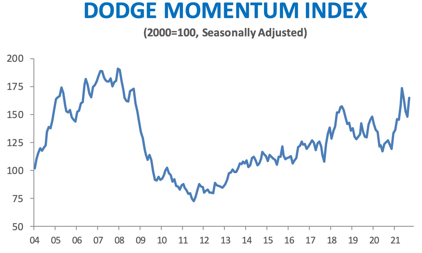 Dodge Momentum Index over time